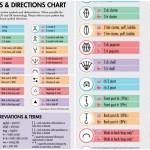 Crochet Symbols, Directions & Abbreviations