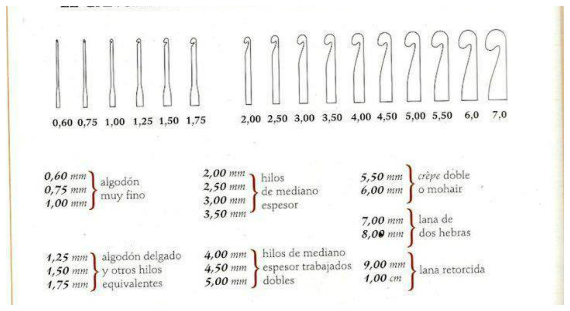 Tables of measures and sizes