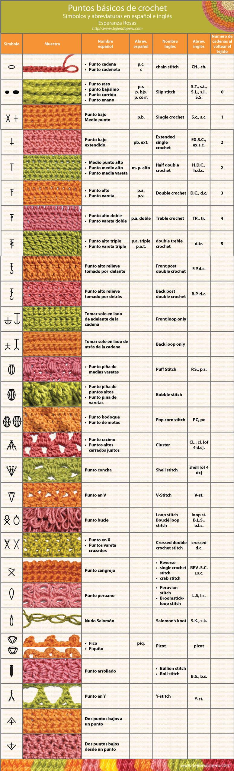 abreviaturas-puntos-crochet